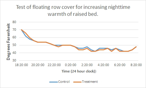 Post #G21-012:  Warming a raised bed at night, part 1:  Floating row cover does nothing