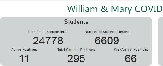 Post #1110:  William and Mary, no COVID-19 uptick following spring break days