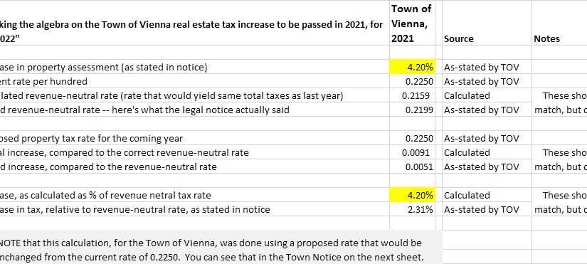 Post #1128:  Town of Vienna, it's deja vu all over again on the property tax rate.