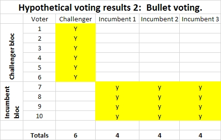 Post #1125:  Bullet voting