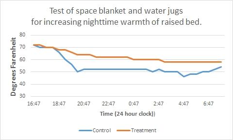 Post #G21-014:  Warming a raised bed at night, part 2:  Success!