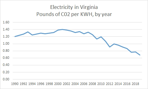 Post #1150:  Rapidly dropping carbon intensity of electrical generation in Virginia