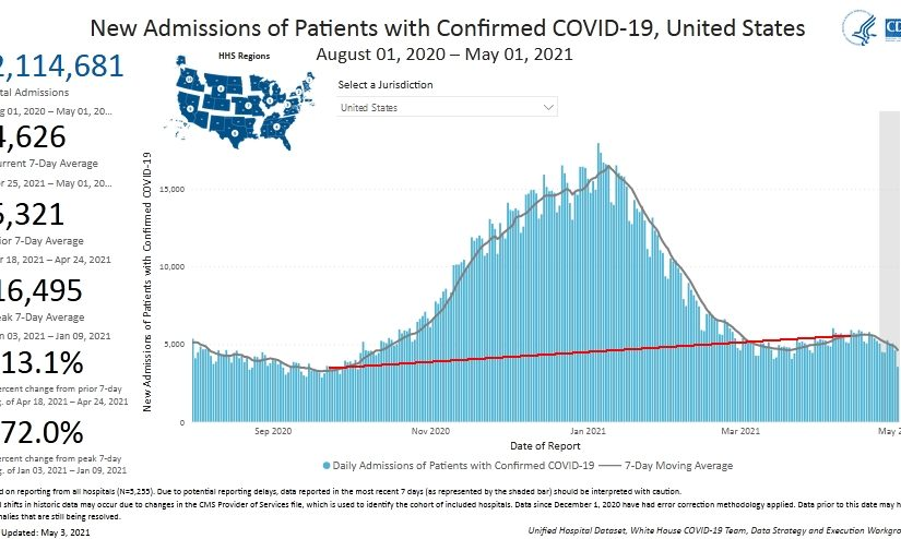 Post #1134, COVID-19 trend to 5/3/2021, and a look at hospitalization and mortality rates