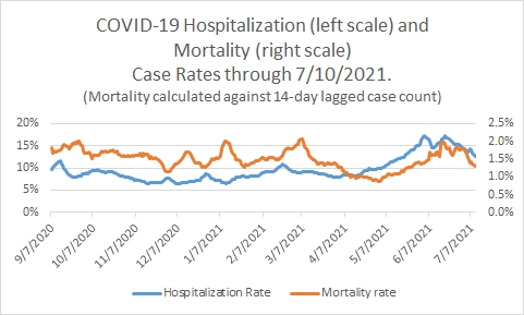 Post #1178:  Does the Delta variant have a lower hospitalization rate?