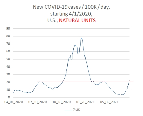 Post #1194:  COVID-19 trend to 7/29/2021, nothing new.