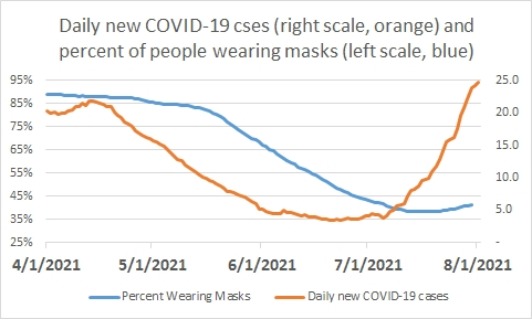 Post #1201:  COVID-19 trend to 8/2/2021:  Too soon to say that growth in new cases is slowing