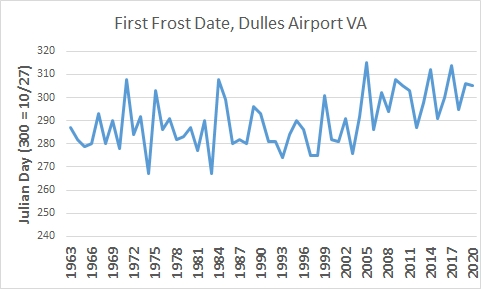 Post #G21-056:  First frost date trend and an outdated farmers' market law in Vienna VA